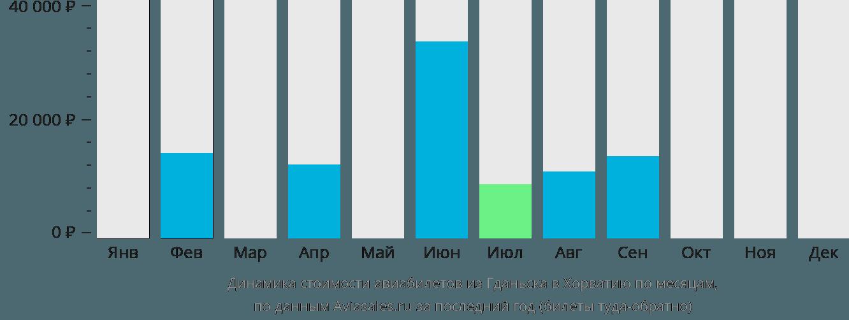 Динамика стоимости авиабилетов из Гданьска в Хорватию по месяцам