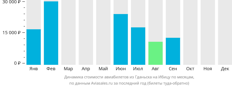 Динамика стоимости авиабилетов из Гданьска на Ибицу по месяцам