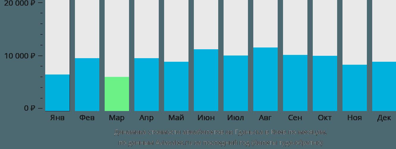 Динамика стоимости авиабилетов из Гданьска в Киев по месяцам