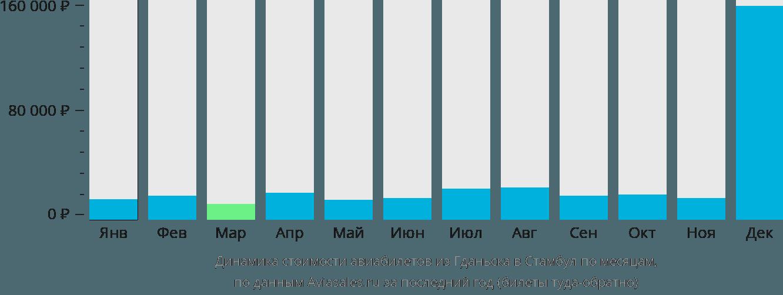 Динамика стоимости авиабилетов из Гданьска в Стамбул по месяцам