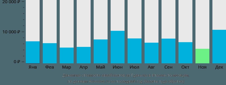 Динамика стоимости авиабилетов из Гданьска в Италию по месяцам