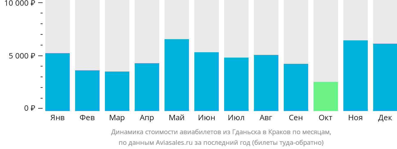 Динамика стоимости авиабилетов из Гданьска в Краков по месяцам