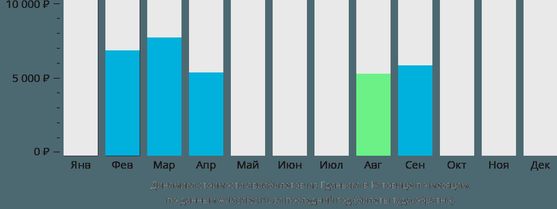 Динамика стоимости авиабилетов из Гданьска в Катовице по месяцам