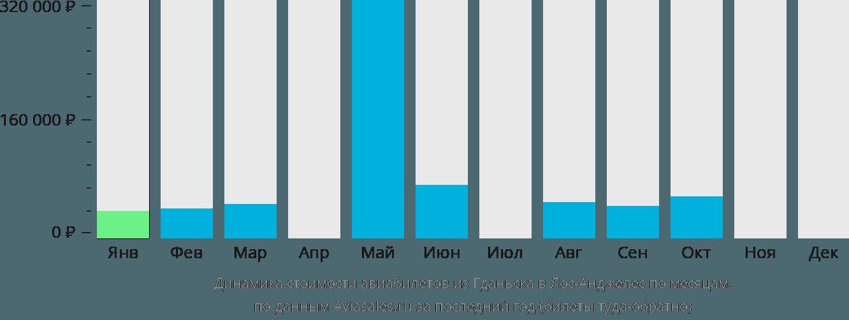 Динамика стоимости авиабилетов из Гданьска в Лос-Анджелес по месяцам