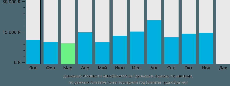 Динамика стоимости авиабилетов из Гданьска в Ларнаку по месяцам