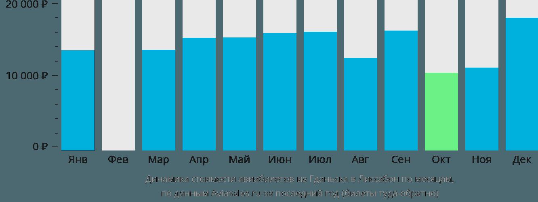 Динамика стоимости авиабилетов из Гданьска в Лиссабон по месяцам