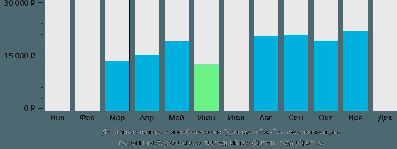 Динамика стоимости авиабилетов из Гданьска в Лас-Пальмас по месяцам