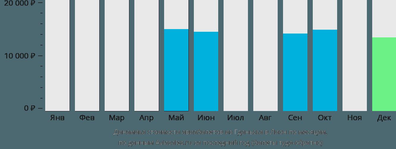 Динамика стоимости авиабилетов из Гданьска в Лион по месяцам