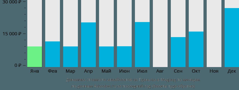 Динамика стоимости авиабилетов из Гданьска в Мадрид по месяцам