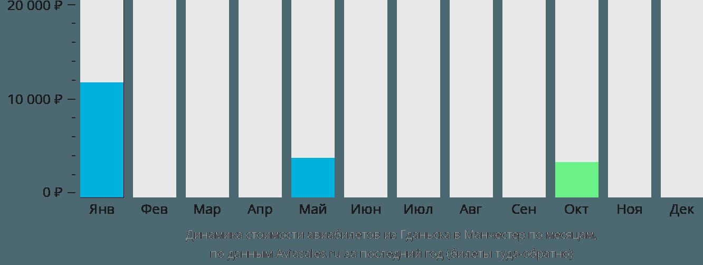Динамика стоимости авиабилетов из Гданьска в Манчестер по месяцам