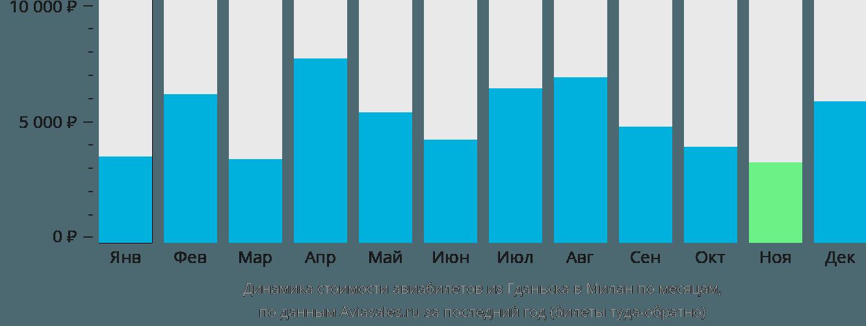 Динамика стоимости авиабилетов из Гданьска в Милан по месяцам