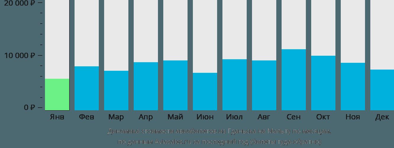 Динамика стоимости авиабилетов из Гданьска на Мальту по месяцам