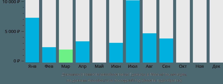 Динамика стоимости авиабилетов из Гданьска в Мальмё по месяцам