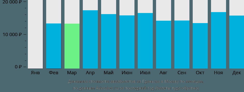 Динамика стоимости авиабилетов из Гданьска в Москву по месяцам