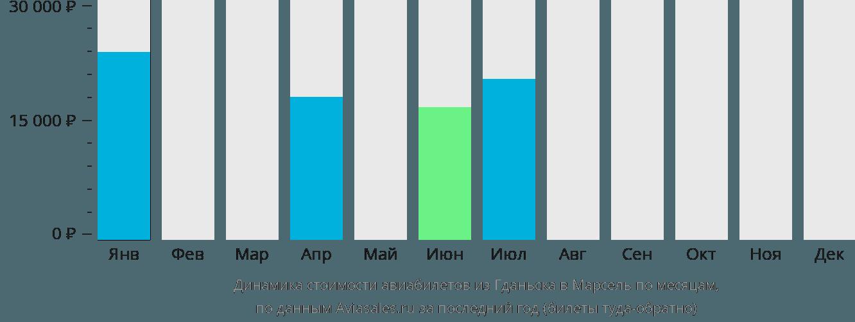 Динамика стоимости авиабилетов из Гданьска в Марсель по месяцам