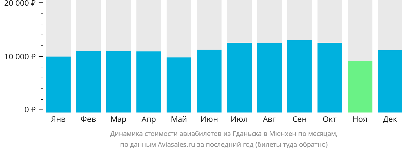 Динамика стоимости авиабилетов из Гданьска в Мюнхен по месяцам
