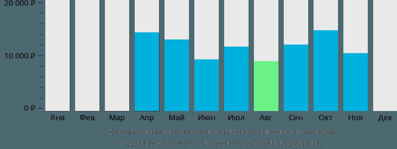 Динамика стоимости авиабилетов из Гданьска в Неаполь по месяцам