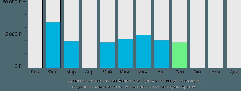 Динамика стоимости авиабилетов из Гданьска в Ниццу по месяцам