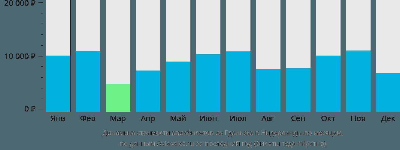 Динамика стоимости авиабилетов из Гданьска в Нидерланды по месяцам
