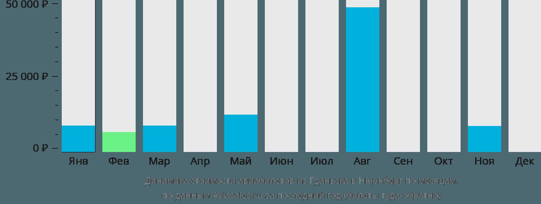 Динамика стоимости авиабилетов из Гданьска в Нюрнберг по месяцам