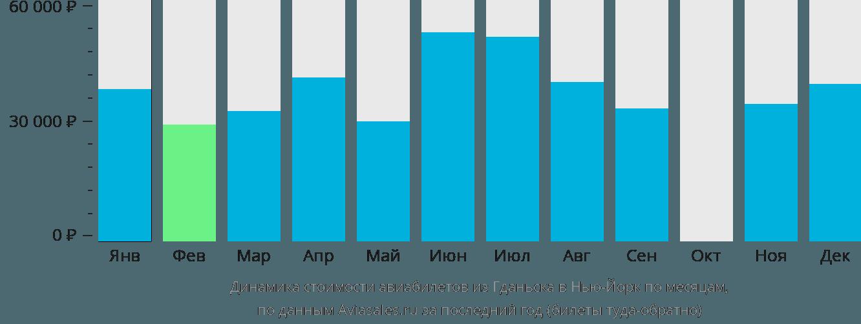 Динамика стоимости авиабилетов из Гданьска в Нью-Йорк по месяцам