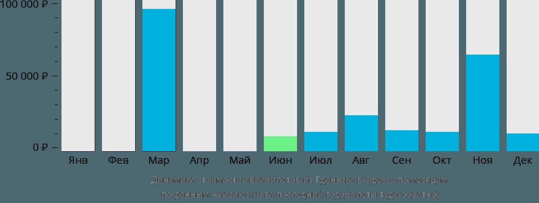Динамика стоимости авиабилетов из Гданьска в Одессу по месяцам