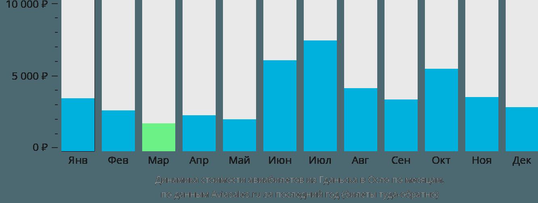 Динамика стоимости авиабилетов из Гданьска в Осло по месяцам