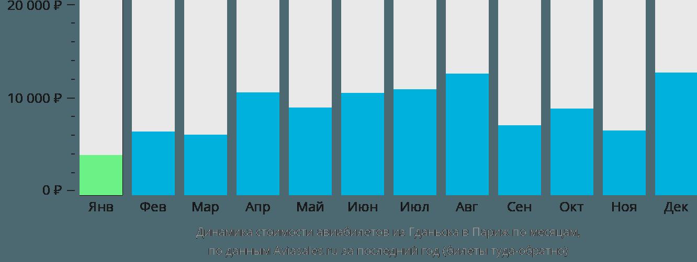 Динамика стоимости авиабилетов из Гданьска в Париж по месяцам