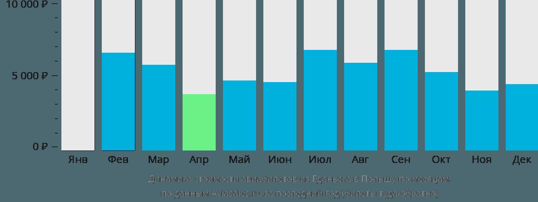 Динамика стоимости авиабилетов из Гданьска в Польшу по месяцам