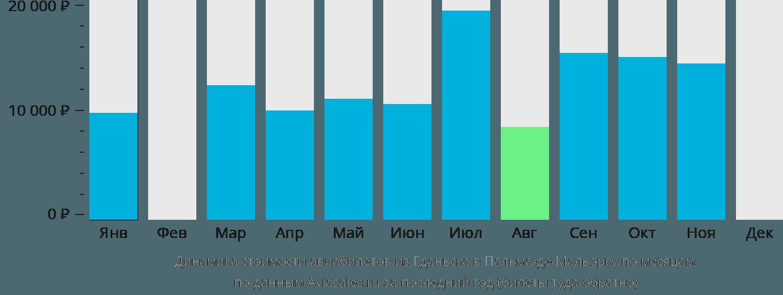 Динамика стоимости авиабилетов из Гданьска в Пальма-де-Майорку по месяцам