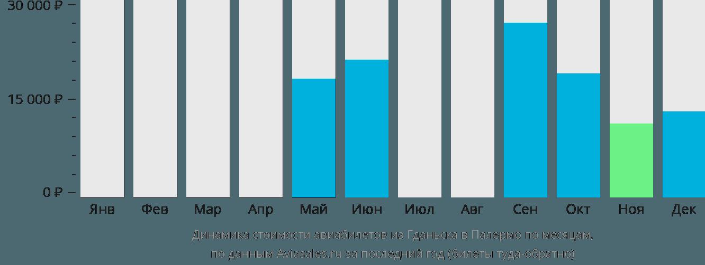 Динамика стоимости авиабилетов из Гданьска в Палермо по месяцам