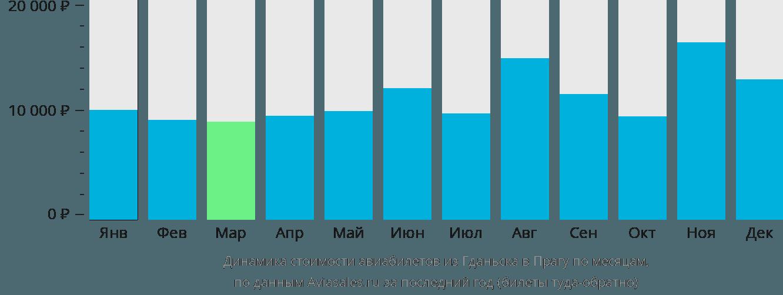 Динамика стоимости авиабилетов из Гданьска в Прагу по месяцам