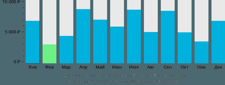Динамика стоимости авиабилетов из Гданьска в Пизу по месяцам