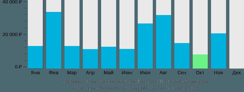 Динамика стоимости авиабилетов из Гданьска в Португалию по месяцам