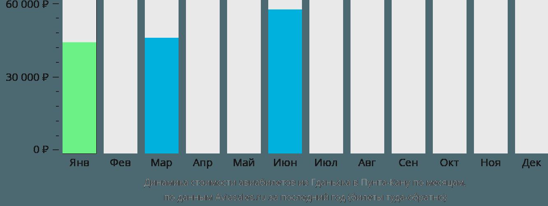 Динамика стоимости авиабилетов из Гданьска в Пунта-Кану по месяцам