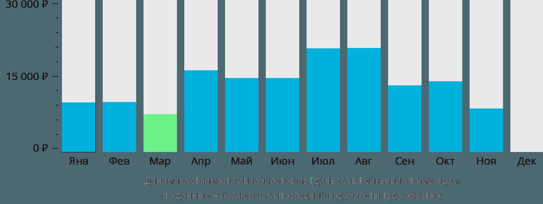Динамика стоимости авиабилетов из Гданьска в Рейкьявик по месяцам