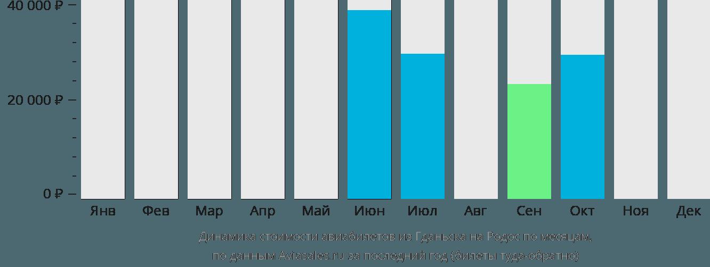 Динамика стоимости авиабилетов из Гданьска на Родос по месяцам