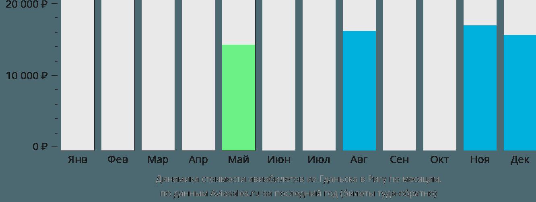 Динамика стоимости авиабилетов из Гданьска в Ригу по месяцам