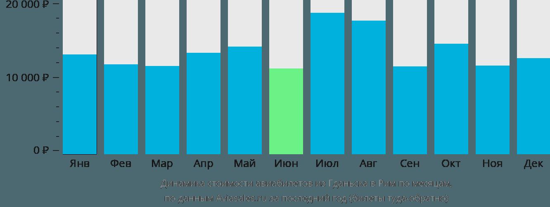 Динамика стоимости авиабилетов из Гданьска в Рим по месяцам