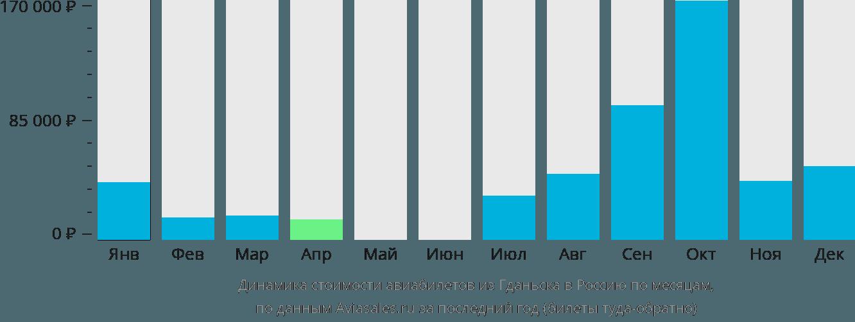 Динамика стоимости авиабилетов из Гданьска в Россию по месяцам