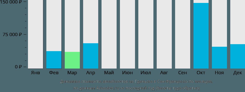 Динамика стоимости авиабилетов из Гданьска в Сан-Франциско по месяцам