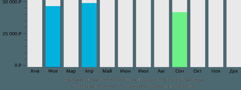 Динамика стоимости авиабилетов из Гданьска в Сингапур по месяцам