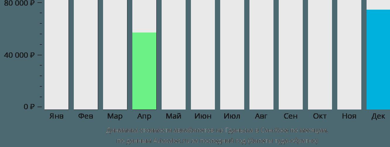 Динамика стоимости авиабилетов из Гданьска в Сан-Хосе по месяцам
