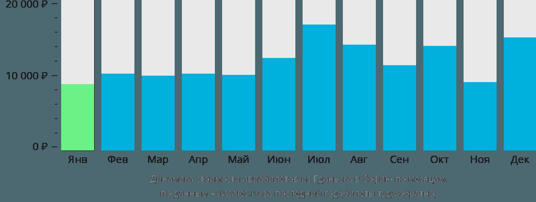 Динамика стоимости авиабилетов из Гданьска в Софию по месяцам