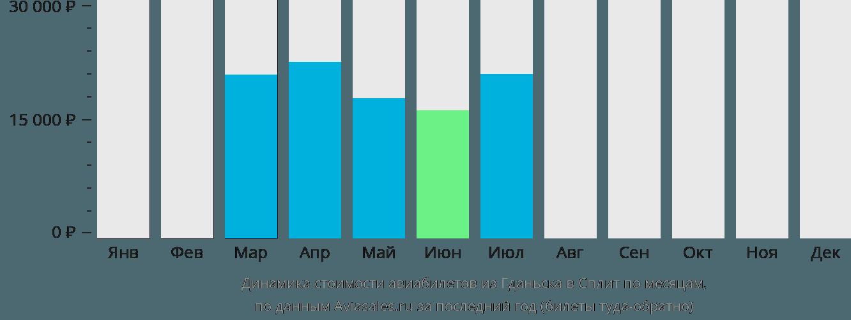 Динамика стоимости авиабилетов из Гданьска в Сплит по месяцам