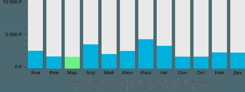 Динамика стоимости авиабилетов из Гданьска в Стокгольм по месяцам