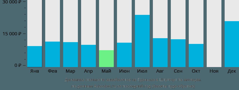 Динамика стоимости авиабилетов из Гданьска в Штутгарт по месяцам