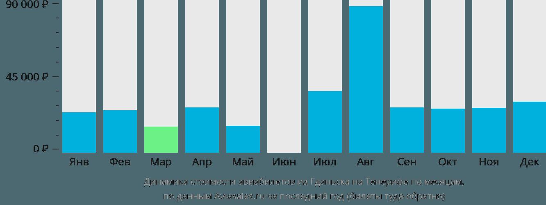 Динамика стоимости авиабилетов из Гданьска на Тенерифе по месяцам
