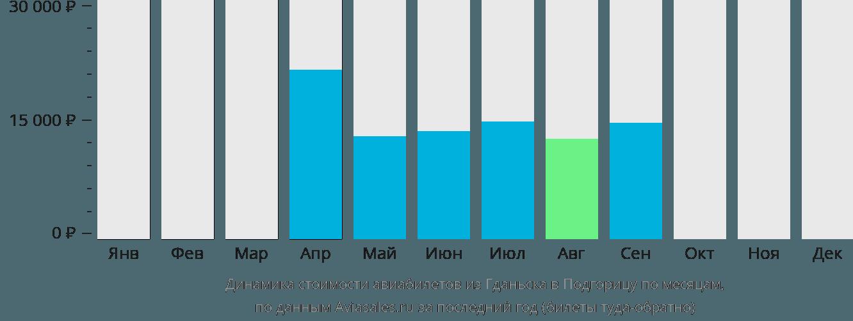 Динамика стоимости авиабилетов из Гданьска в Подгорицу по месяцам