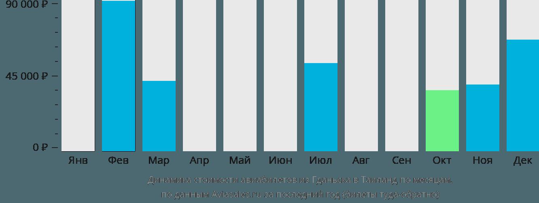 Динамика стоимости авиабилетов из Гданьска в Таиланд по месяцам